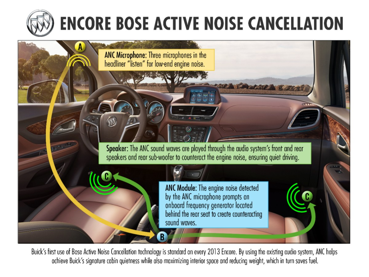 Car interior noise reduction
